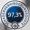 Schadenverhinderunsquote 97,3%